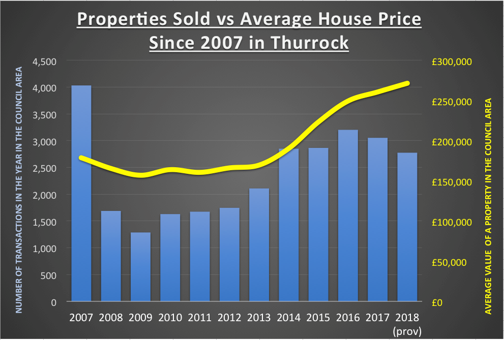 Properties Sold vs Average House Price Since 2007 in Thurrock