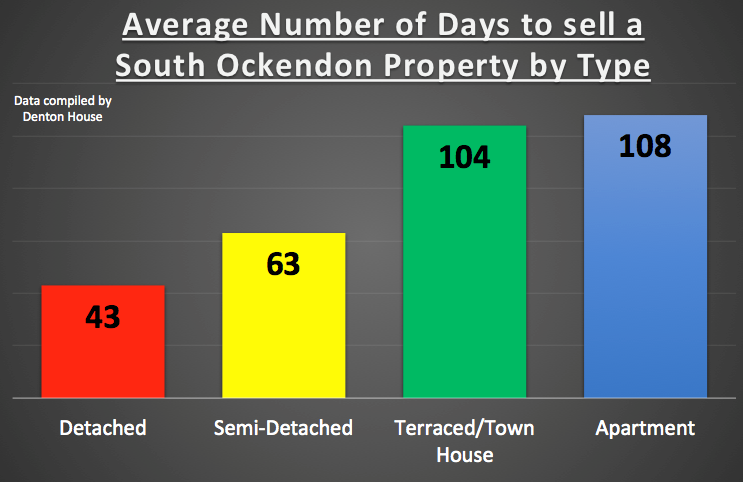 Average Number Of Days To Sell A South Ockendon Property By Type