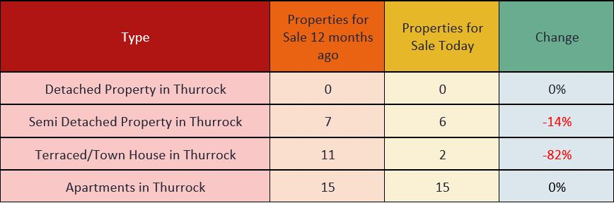 Property Types for sale in Thurrock 2018
