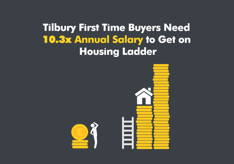 Tilbury First Time Buyers Need 10.3x Annual Salary to Get on Housing Ladder