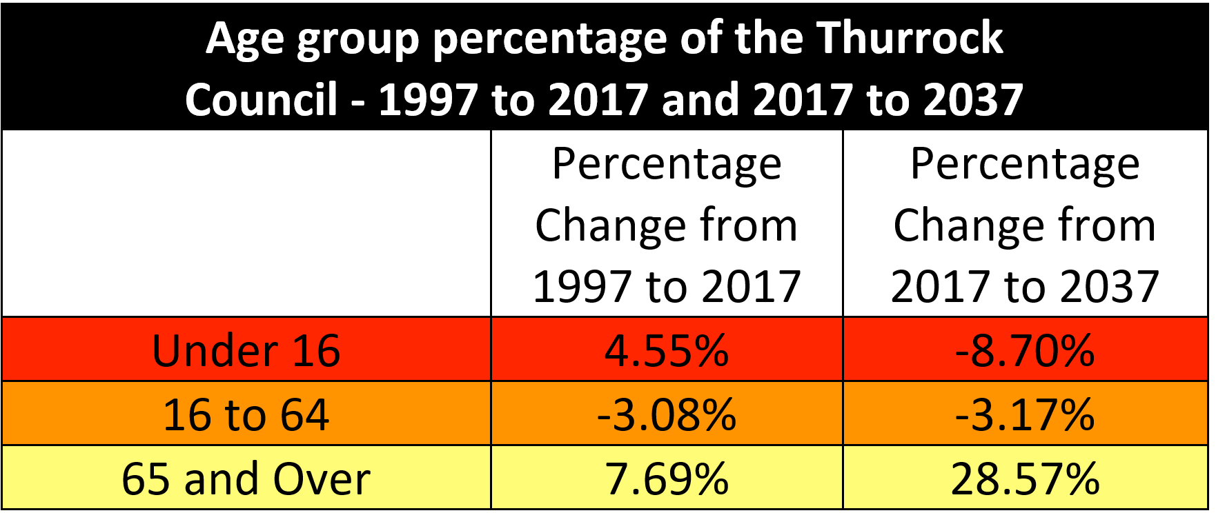 Age Group Percentage Of Thurrock Council 2