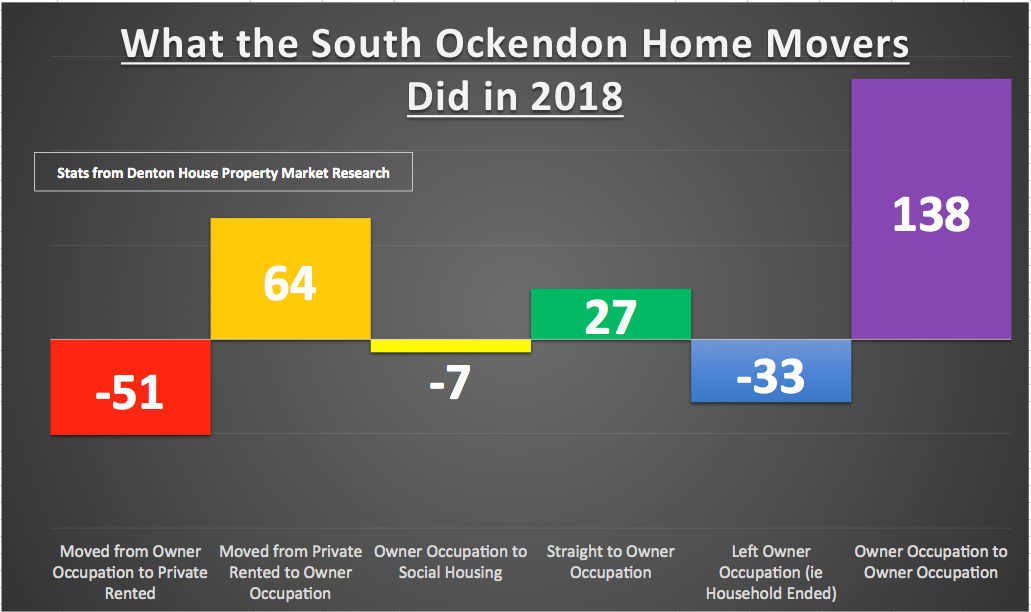 South Ockendon Home Mover in 2018 2
