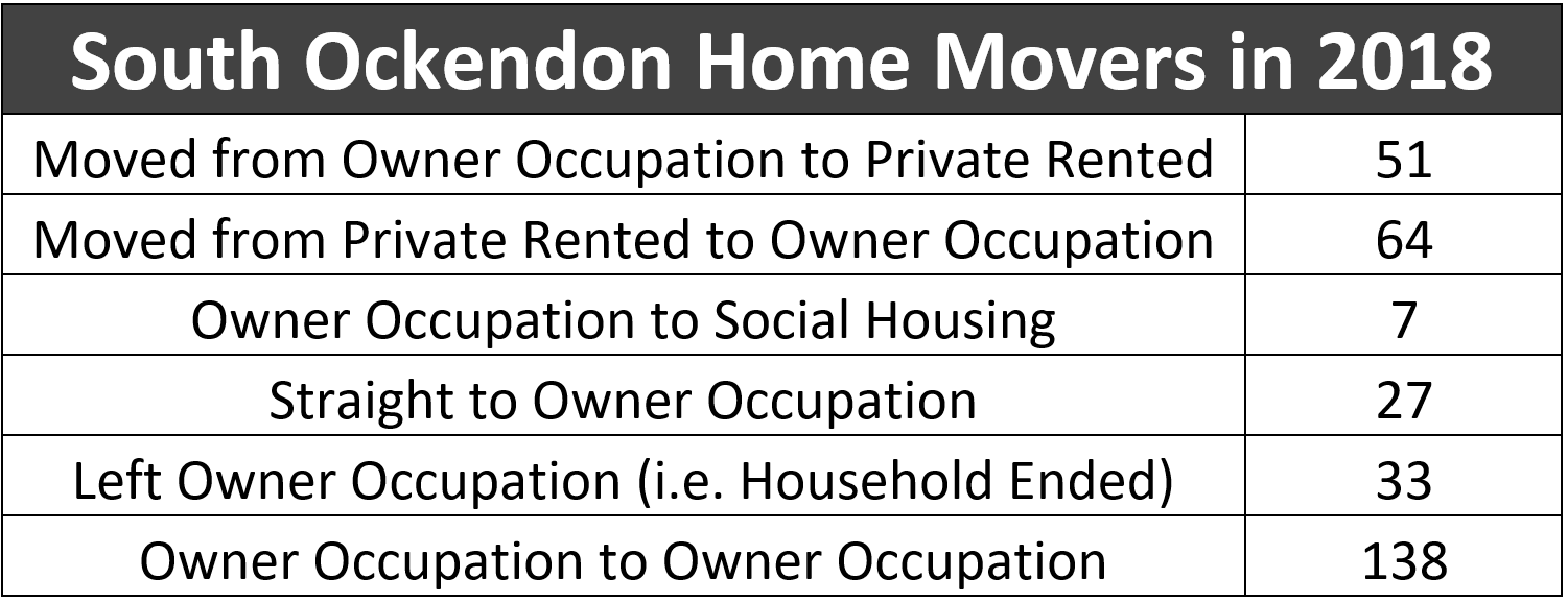 South Ockendon Home Movers in 2018