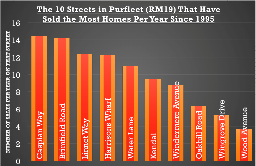 The 10 Streets in Purfleet That Have sold The Most Since 1995